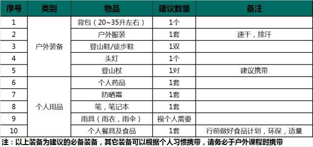 (19)【蓝盾户外培训】第4期山鹰一星户外爱好者培训招生-户外活动图-驼铃网