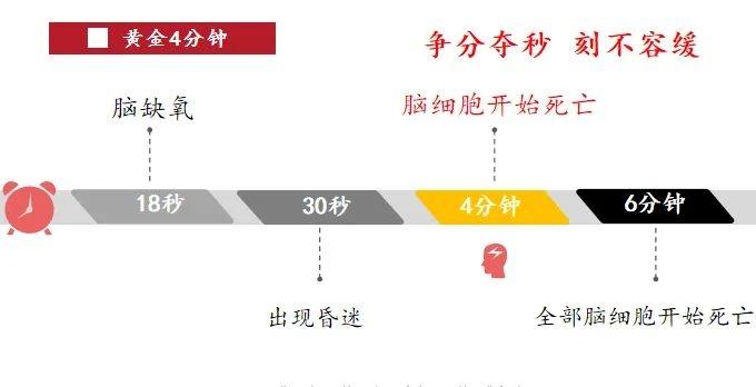 (3)学习急救拯救生命,CCR急救员广州开班啦!-户外活动图-驼铃网